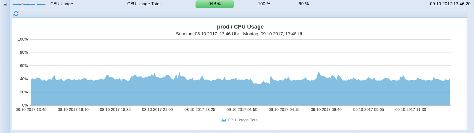 cpu_usage_previous